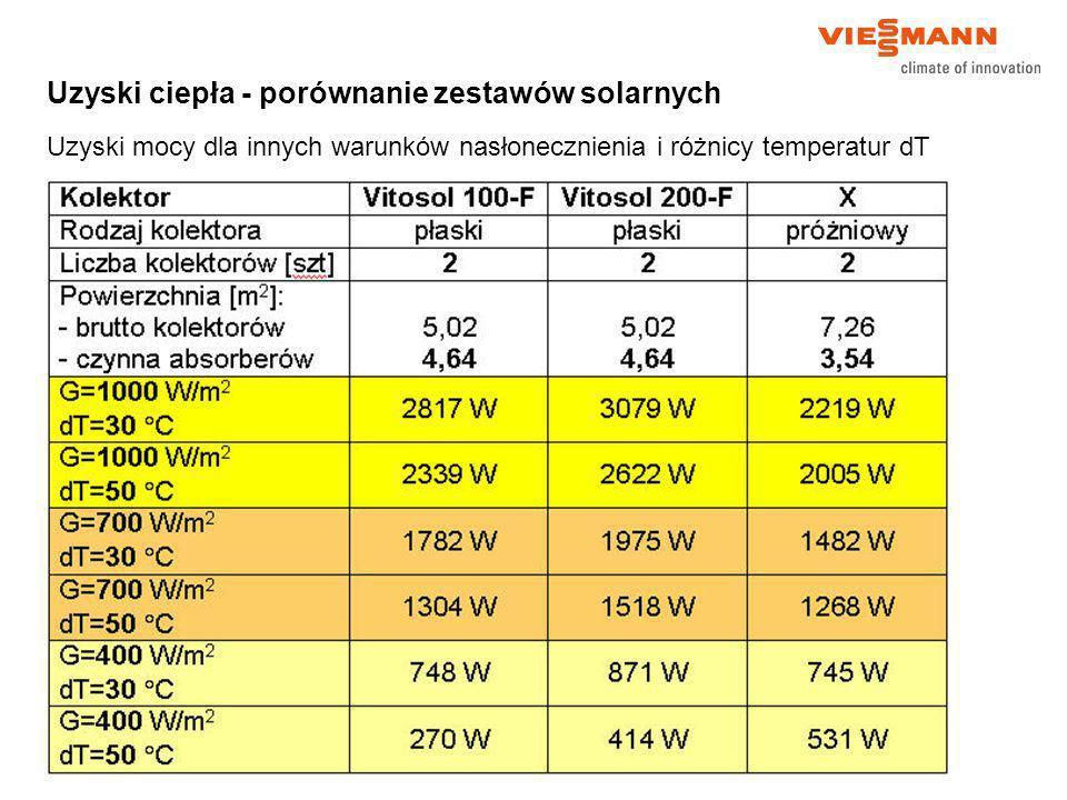 Uzyski ciepła - porównanie zestawów solarnych Uzyski mocy dla innych warunków nasłonecznienia i różnicy temperatur dT