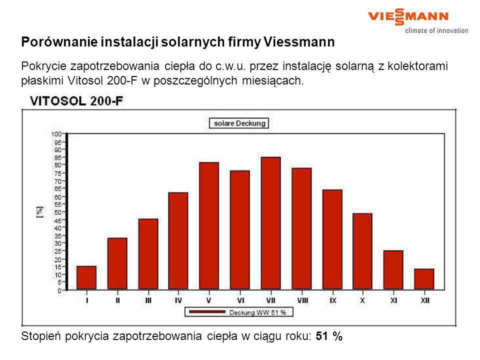 Porównanie instalacji solarnych firmy Viessmann Pokrycie zapotrzebowania ciepła do c.w.u. przez instalację solarną z kolektorami płaskimi Vitosol 200-