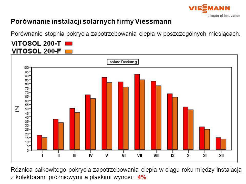 Porównanie instalacji solarnych firmy Viessmann Porównanie stopnia pokrycia zapotrzebowania ciepła w poszczególnych miesiącach. Różnica całkowitego po