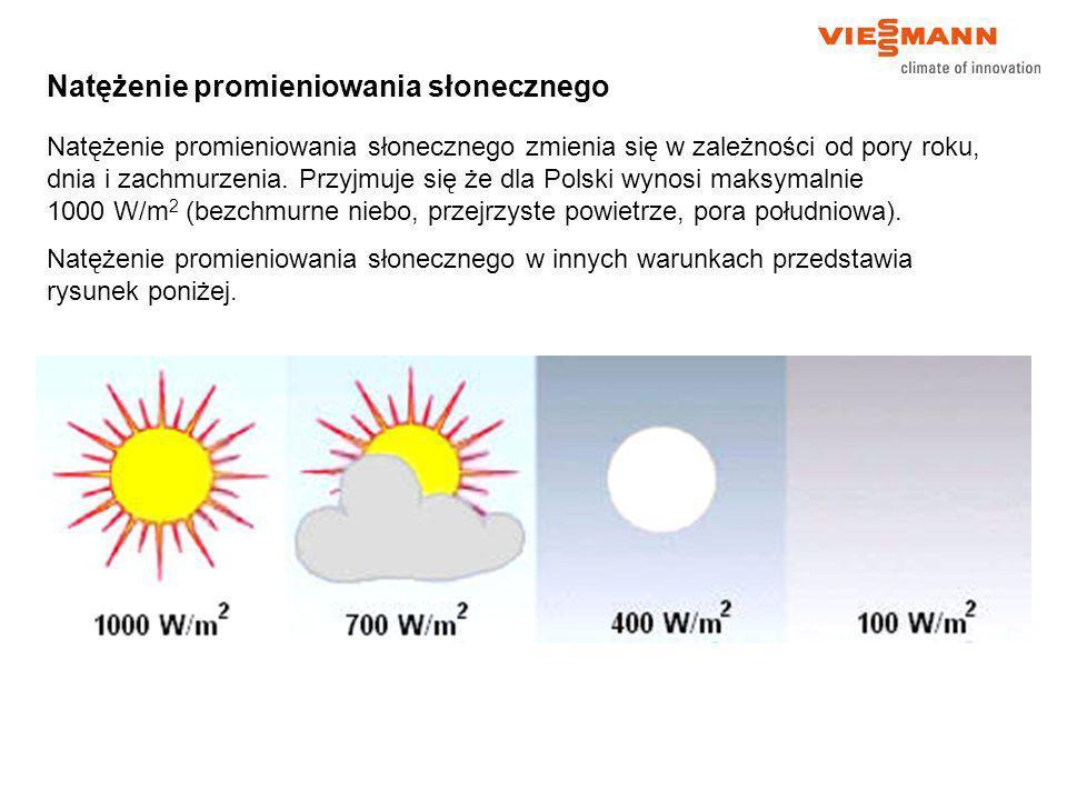 Natężenie promieniowania słonecznego Natężenie promieniowania słonecznego zmienia się w zależności od pory roku, dnia i zachmurzenia. Przyjmuje się że