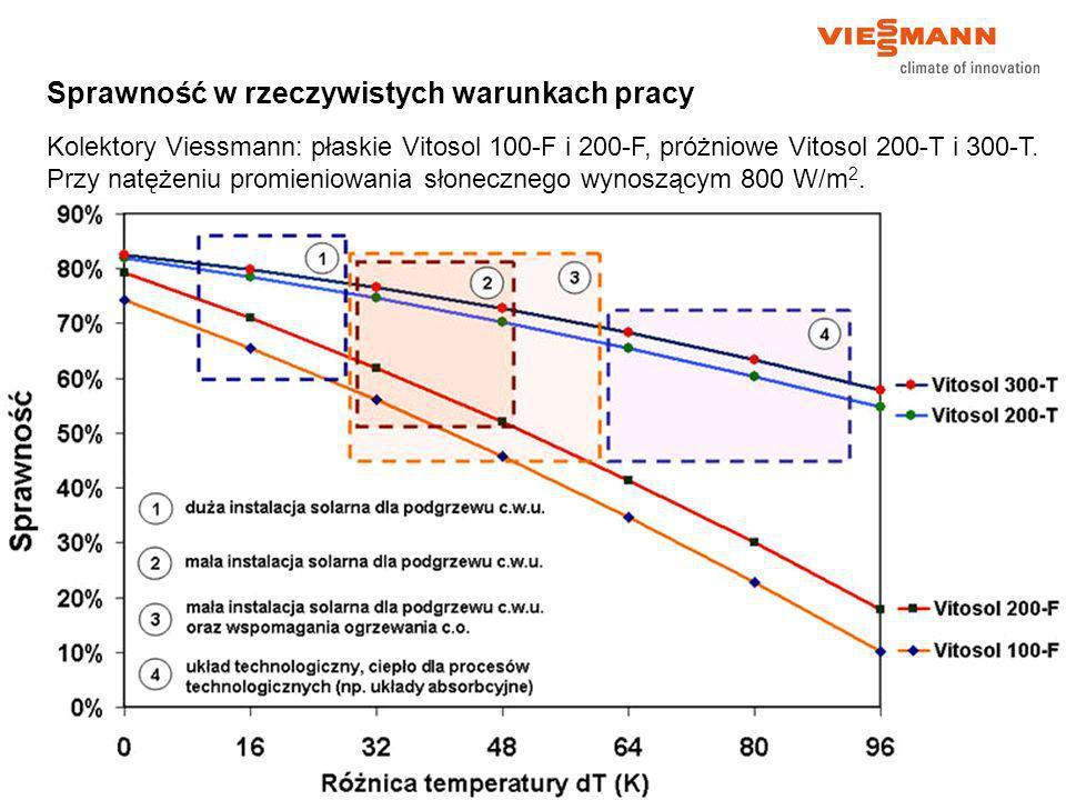 Sprawność w rzeczywistych warunkach pracy Kolektory Viessmann: płaskie Vitosol 100-F i 200-F, próżniowe Vitosol 200-T i 300-T. Przy natężeniu promieni