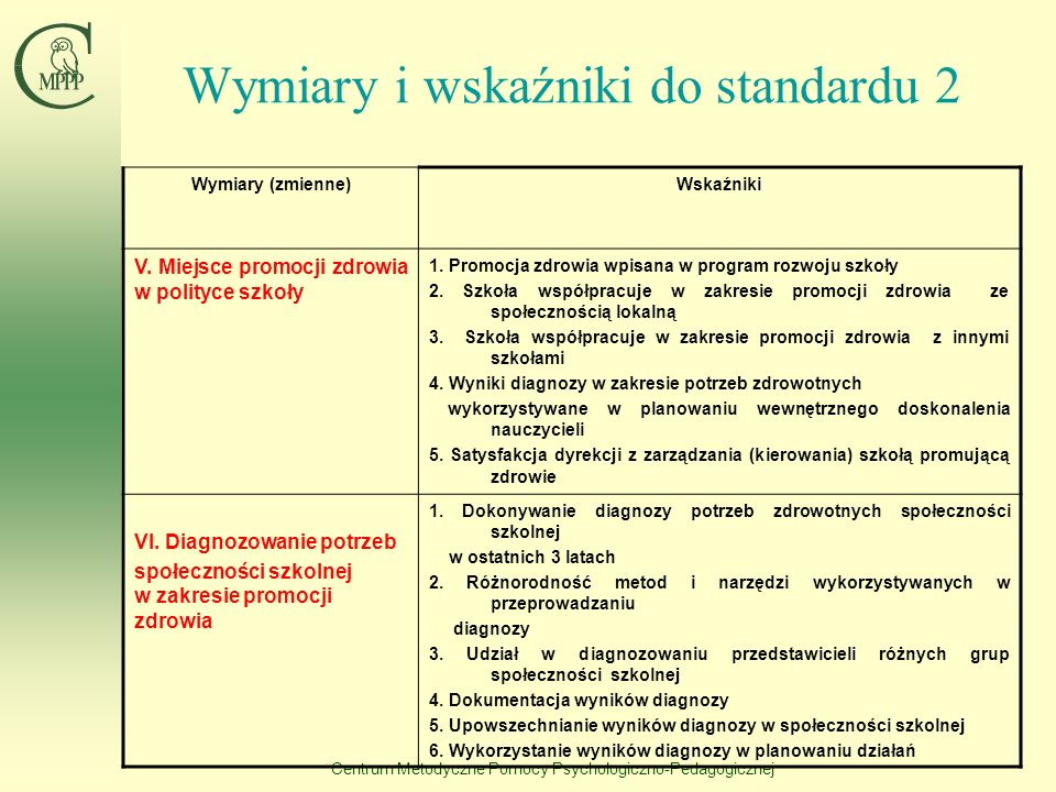 Centrum Metodyczne Pomocy Psychologiczno-Pedagogicznej Wymiary i wskaźniki do standardu 2 Wymiary (zmienne)Wskaźniki III. Szkolny koordynator ds. prom