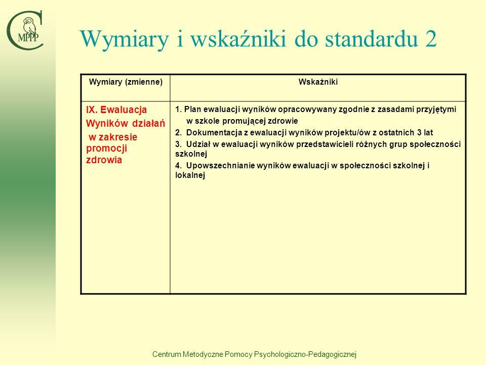Centrum Metodyczne Pomocy Psychologiczno-Pedagogicznej Wymiary i wskaźniki do standardu 2 Wymiary (zmienne)Wskaźniki VII. Planowanie działań (w tym pr