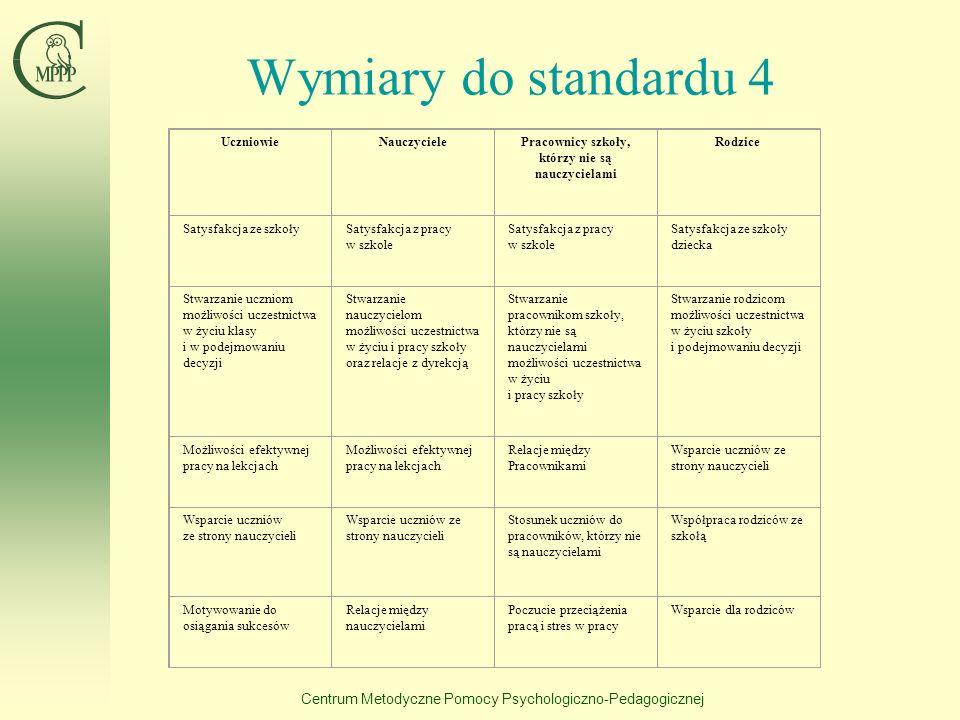 Centrum Metodyczne Pomocy Psychologiczno-Pedagogicznej Wymiary i wskaźniki do standardu 3 Wymiary (zmienne)Wskaźniki IV. Prowadzenie ewaluacji i wykor