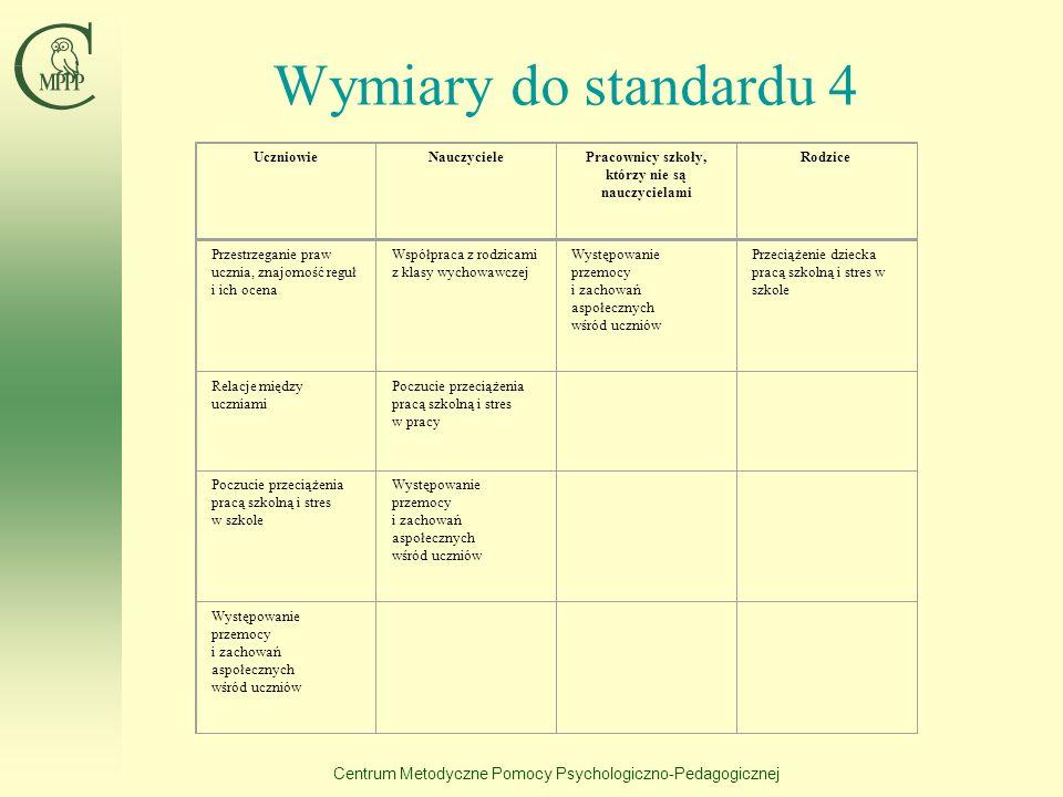 Centrum Metodyczne Pomocy Psychologiczno-Pedagogicznej Wymiary do standardu 4 UczniowieNauczycielePracownicy szkoły, którzy nie są nauczycielami Rodzi