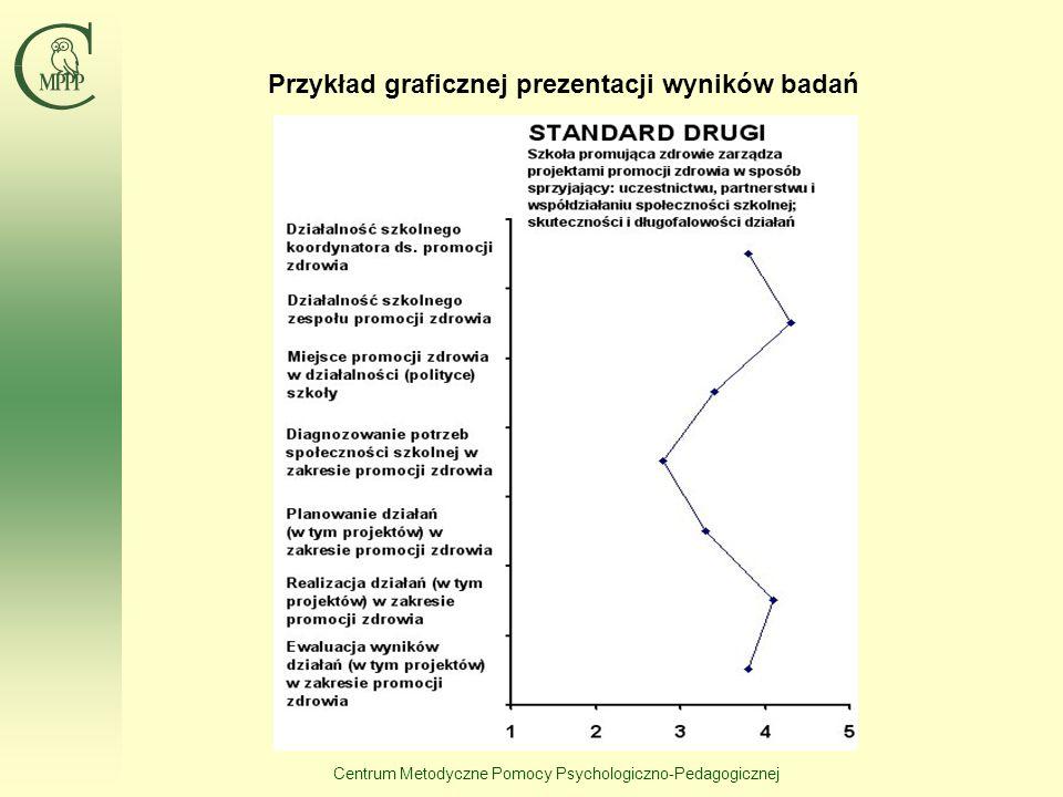 Centrum Metodyczne Pomocy Psychologiczno-Pedagogicznej Wymiary i wskaźniki do standardu 5 WymiarWskaźniki VII. Organizacja posiłków i dostępność napoj