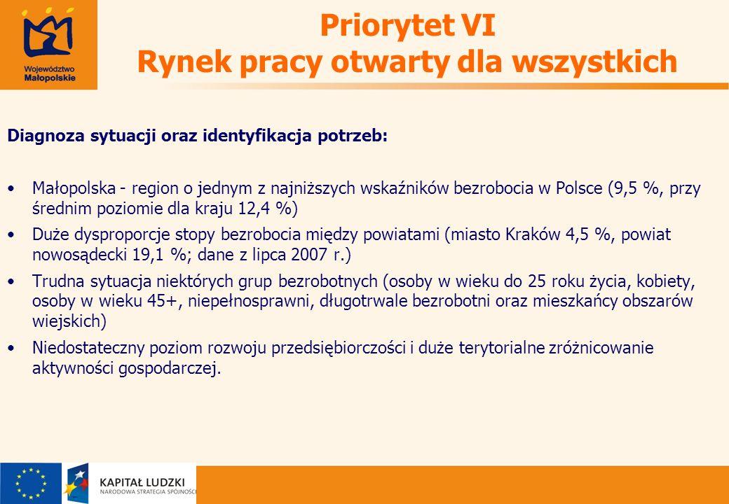 Priorytet VI Rynek pracy otwarty dla wszystkich Diagnoza sytuacji oraz identyfikacja potrzeb: Małopolska - region o jednym z najniższych wskaźników bezrobocia w Polsce (9,5 %, przy średnim poziomie dla kraju 12,4 %) Duże dysproporcje stopy bezrobocia między powiatami (miasto Kraków 4,5 %, powiat nowosądecki 19,1 %; dane z lipca 2007 r.) Trudna sytuacja niektórych grup bezrobotnych (osoby w wieku do 25 roku życia, kobiety, osoby w wieku 45+, niepełnosprawni, długotrwale bezrobotni oraz mieszkańcy obszarów wiejskich) Niedostateczny poziom rozwoju przedsiębiorczości i duże terytorialne zróżnicowanie aktywności gospodarczej.