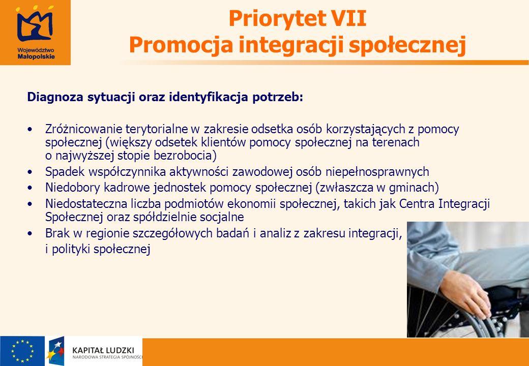 Priorytet VII Promocja integracji społecznej Diagnoza sytuacji oraz identyfikacja potrzeb: Zróżnicowanie terytorialne w zakresie odsetka osób korzystających z pomocy społecznej (większy odsetek klientów pomocy społecznej na terenach o najwyższej stopie bezrobocia) Spadek współczynnika aktywności zawodowej osób niepełnosprawnych Niedobory kadrowe jednostek pomocy społecznej (zwłaszcza w gminach) Niedostateczna liczba podmiotów ekonomii społecznej, takich jak Centra Integracji Społecznej oraz spółdzielnie socjalne Brak w regionie szczegółowych badań i analiz z zakresu integracji, i polityki społecznej