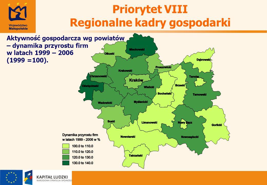 Priorytet VIII Regionalne kadry gospodarki Aktywność gospodarcza wg powiatów – dynamika przyrostu firm w latach 1999 – 2006 (1999 =100).