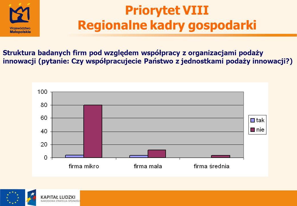 Priorytet VIII Regionalne kadry gospodarki Struktura badanych firm pod względem współpracy z organizacjami podaży innowacji (pytanie: Czy współpracujecie Państwo z jednostkami podaży innowacji )