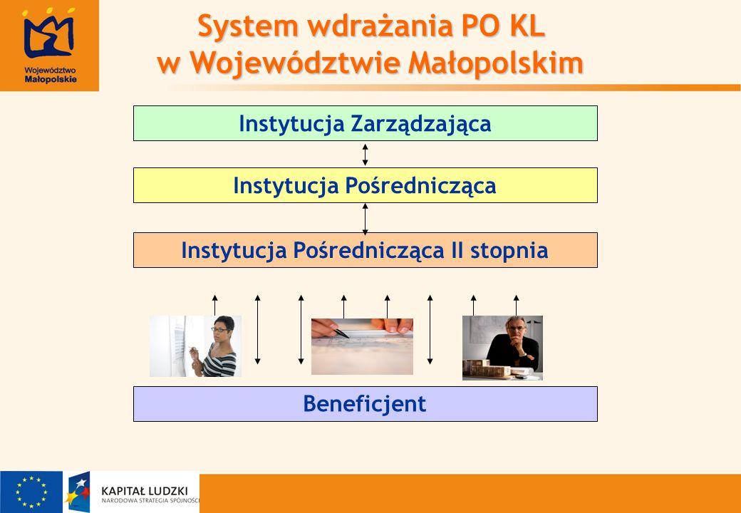 Instytucja Zarządzająca System wdrażania PO KL w Województwie Małopolskim Instytucja Pośrednicząca Instytucja Pośrednicząca II stopnia Beneficjent