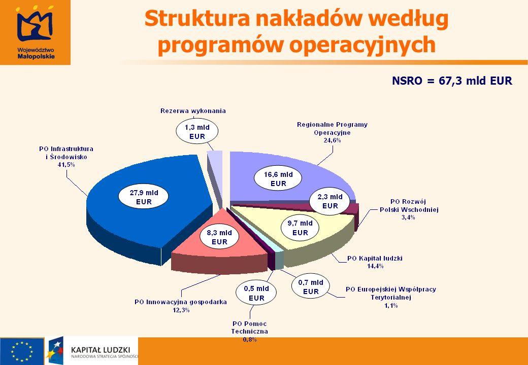 Struktura nakładów według programów operacyjnych NSRO = 67,3 mld EUR