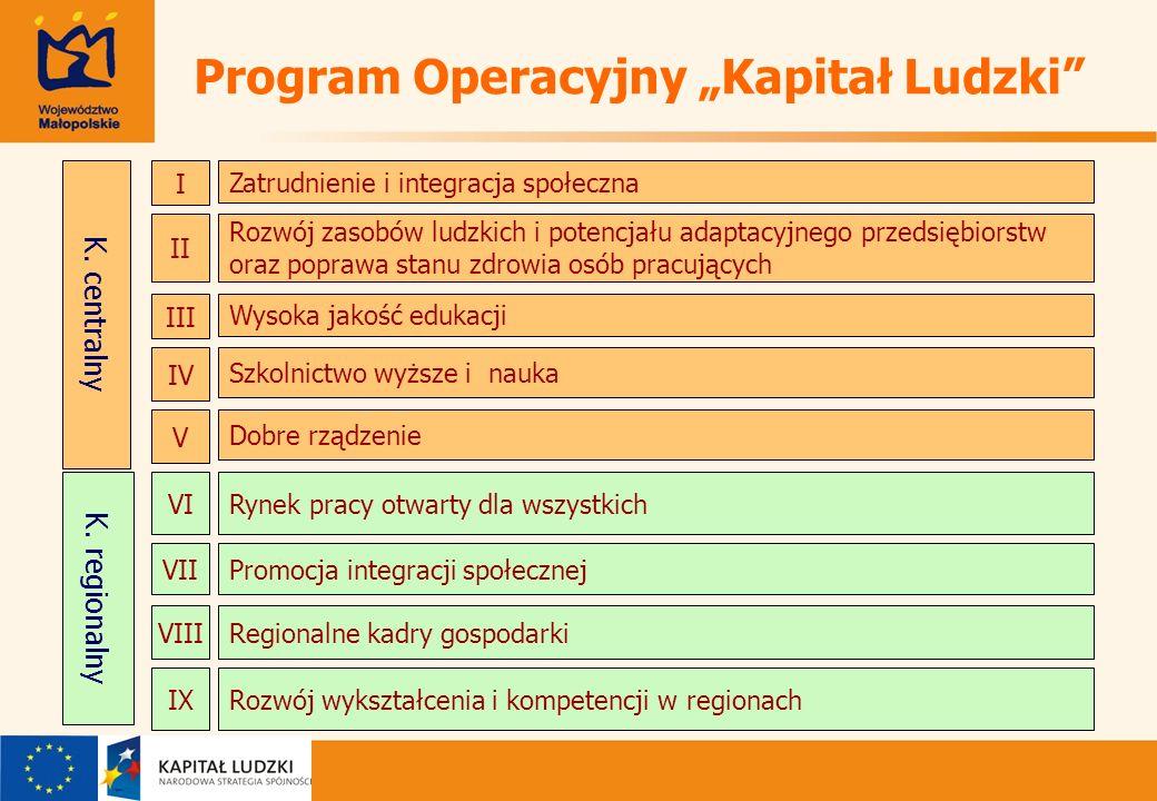 Program Operacyjny Kapitał Ludzki K. centralny K.