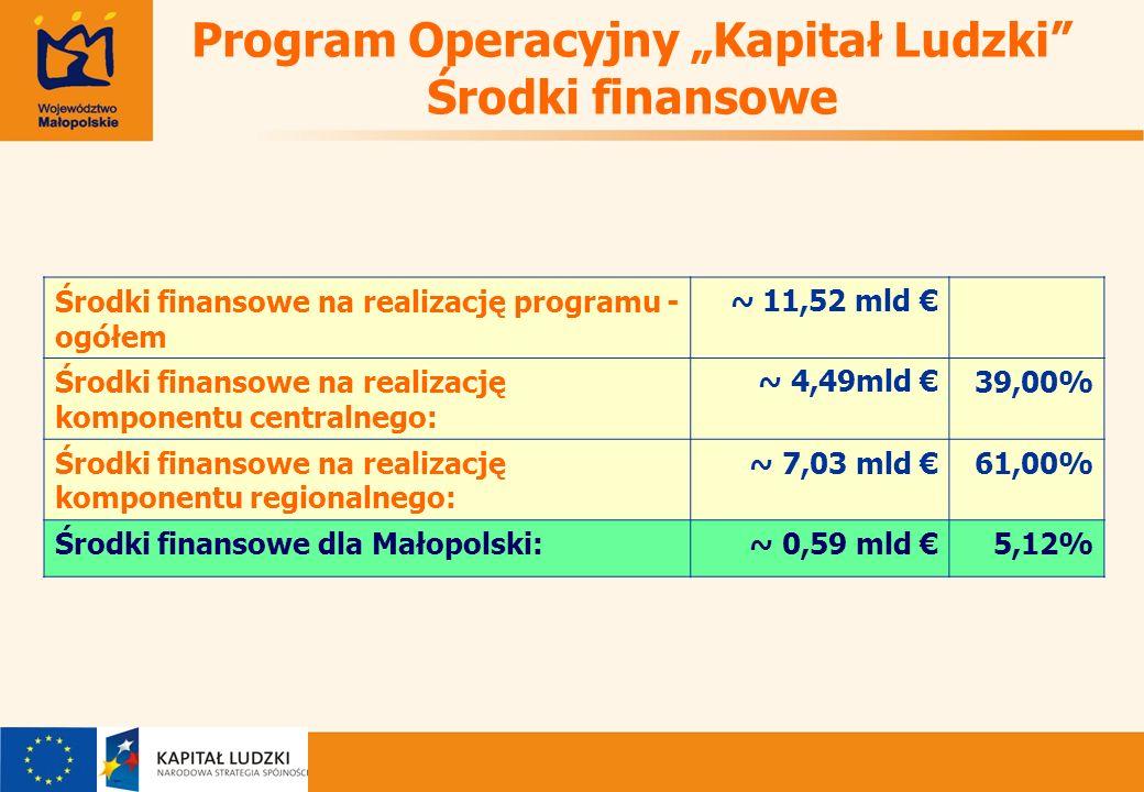 Program Operacyjny Kapitał Ludzki Środki finansowe Środki finansowe na realizację programu - ogółem ~ 11,52 mld Środki finansowe na realizację komponentu centralnego: ~ 4,49mld 39,00% Środki finansowe na realizację komponentu regionalnego: ~ 7,03 mld 61,00% Środki finansowe dla Małopolski:~ 0,59 mld 5,12%