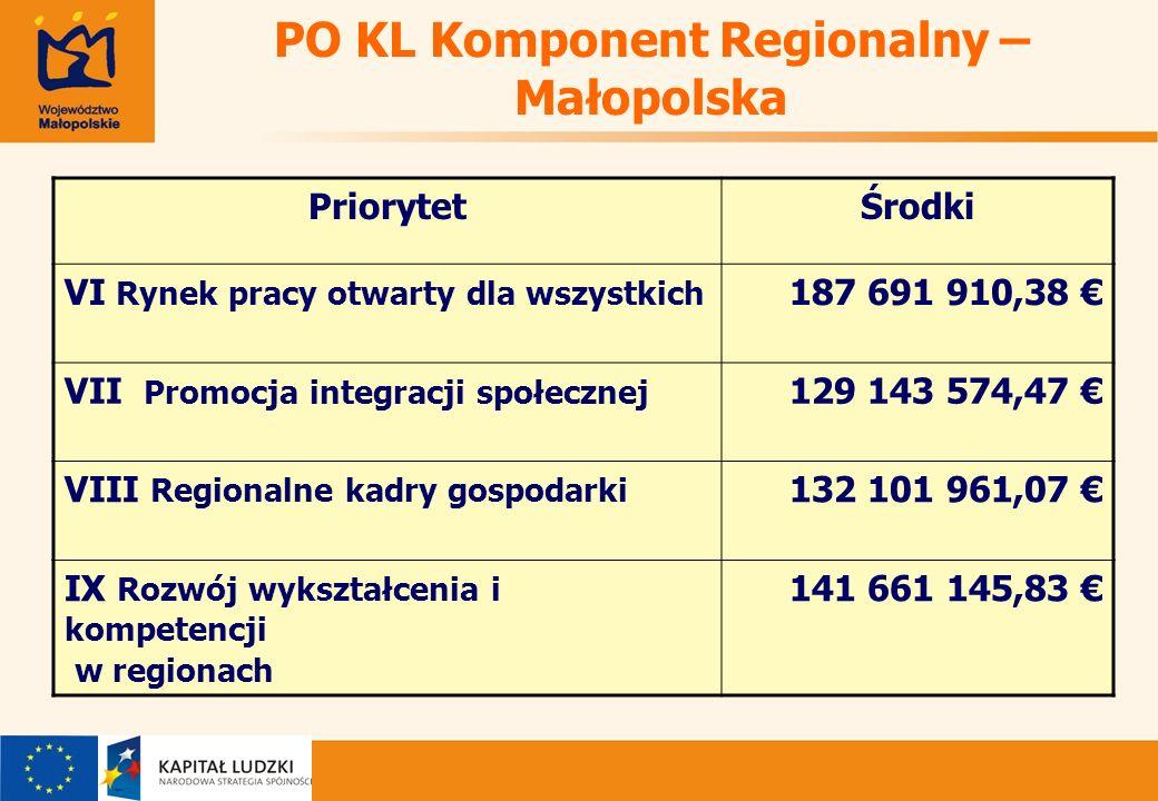 PO KL Komponent Regionalny – Małopolska PriorytetŚrodki VI Rynek pracy otwarty dla wszystkich 187 691 910,38 VII Promocja integracji społecznej 129 143 574,47 VIII Regionalne kadry gospodarki 132 101 961,07 IX Rozwój wykształcenia i kompetencji w regionach 141 661 145,83