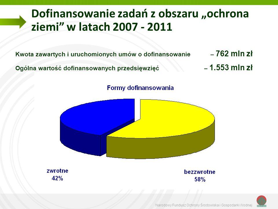 Narodowy Fundusz Ochrony Środowiska i Gospodarki Wodnej Dofinansowanie zadań z obszaru ochrona ziemi w latach 2007 - 2011 Kwota zawartych i uruchomion