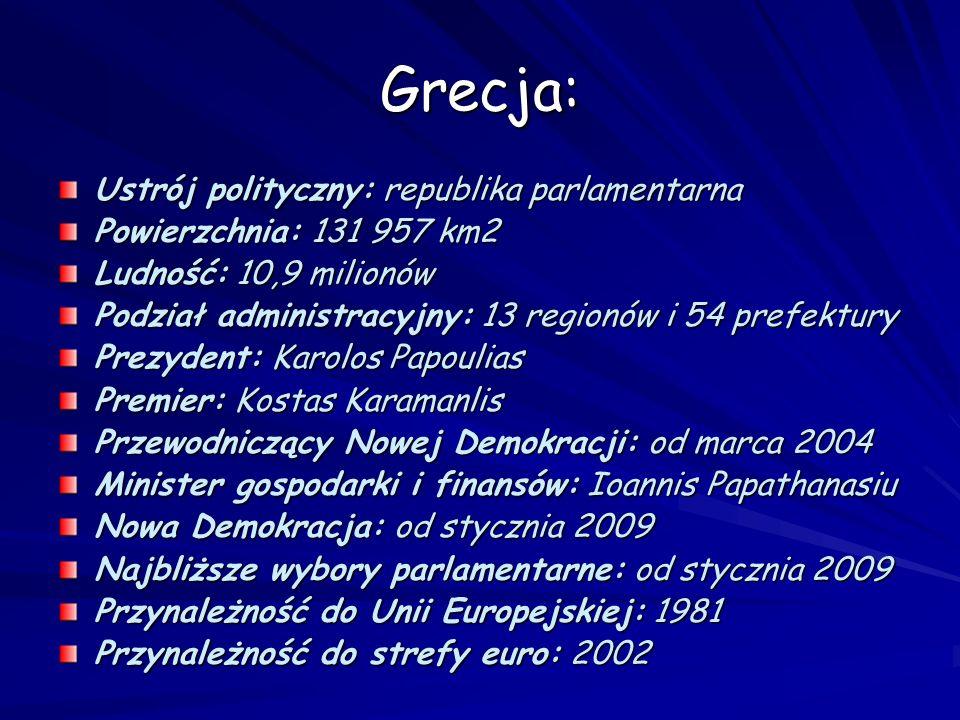 Grecja: Ustrój polityczny: republika parlamentarna Powierzchnia: 131 957 km2 Ludność: 10,9 milionów Podział administracyjny: 13 regionów i 54 prefektu
