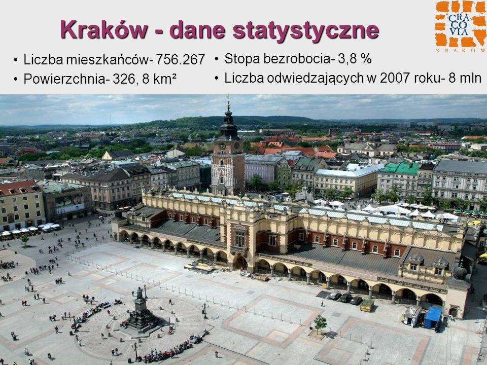 Kraków - dane statystyczne Liczba mieszkańców- 756.267 Powierzchnia- 326, 8 km² Stopa bezrobocia- 3,8 % Liczba odwiedzających w 2007 roku- 8 mln
