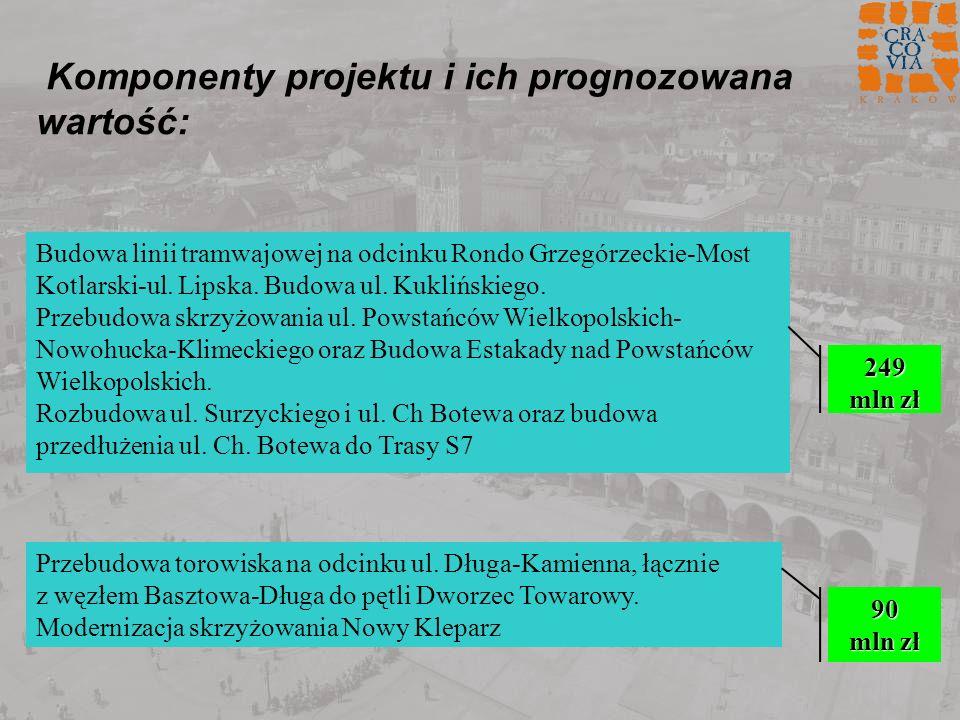 Komponenty projektu i ich prognozowana wartość: Budowa linii tramwajowej na odcinku Rondo Grzegórzeckie-Most Kotlarski-ul. Lipska. Budowa ul. Kuklińsk