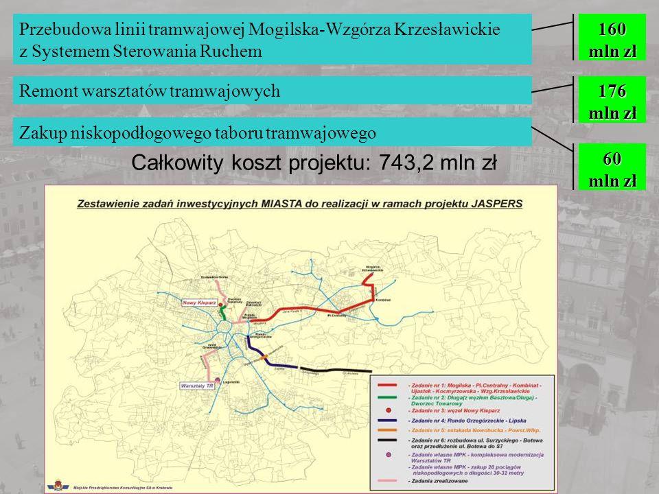 Całkowity koszt projektu: 743,2 mln zł Przebudowa linii tramwajowej Mogilska-Wzgórza Krzesławickie z Systemem Sterowania Ruchem Remont warsztatów tram