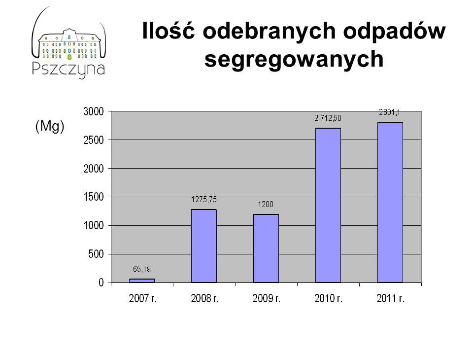 Ilość odebranych odpadów segregowanych (Mg)
