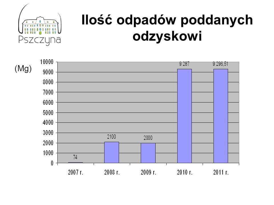 Ilość odpadów poddanych odzyskowi (Mg)