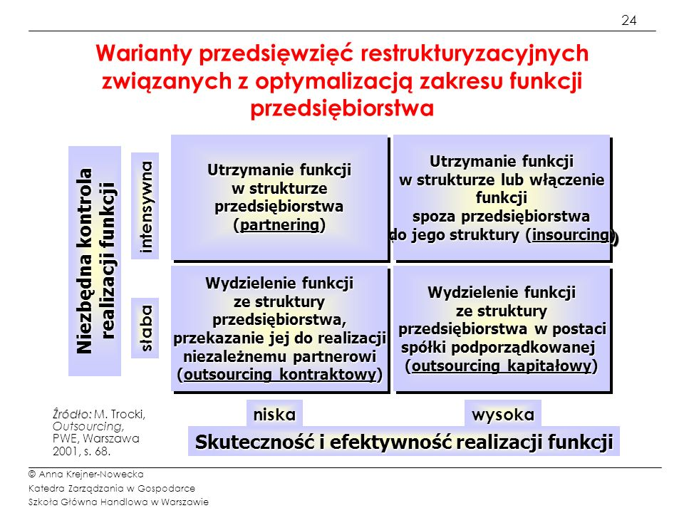 24 © Anna Krejner-Nowecka Katedra Zarządzania w Gospodarce Szkoła Główna Handlowa w Warszawie Warianty przedsięwzięć restrukturyzacyjnych związanych z