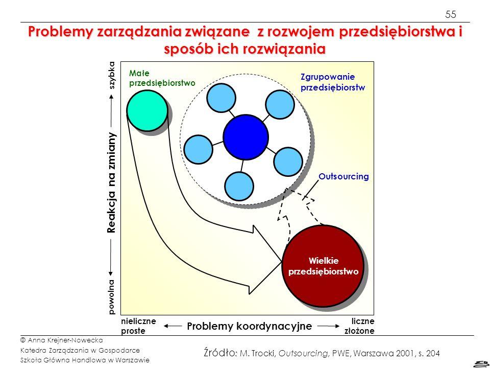 55 © Anna Krejner-Nowecka Katedra Zarządzania w Gospodarce Szkoła Główna Handlowa w Warszawie Problemy zarządzania związane z rozwojem przedsiębiorstw