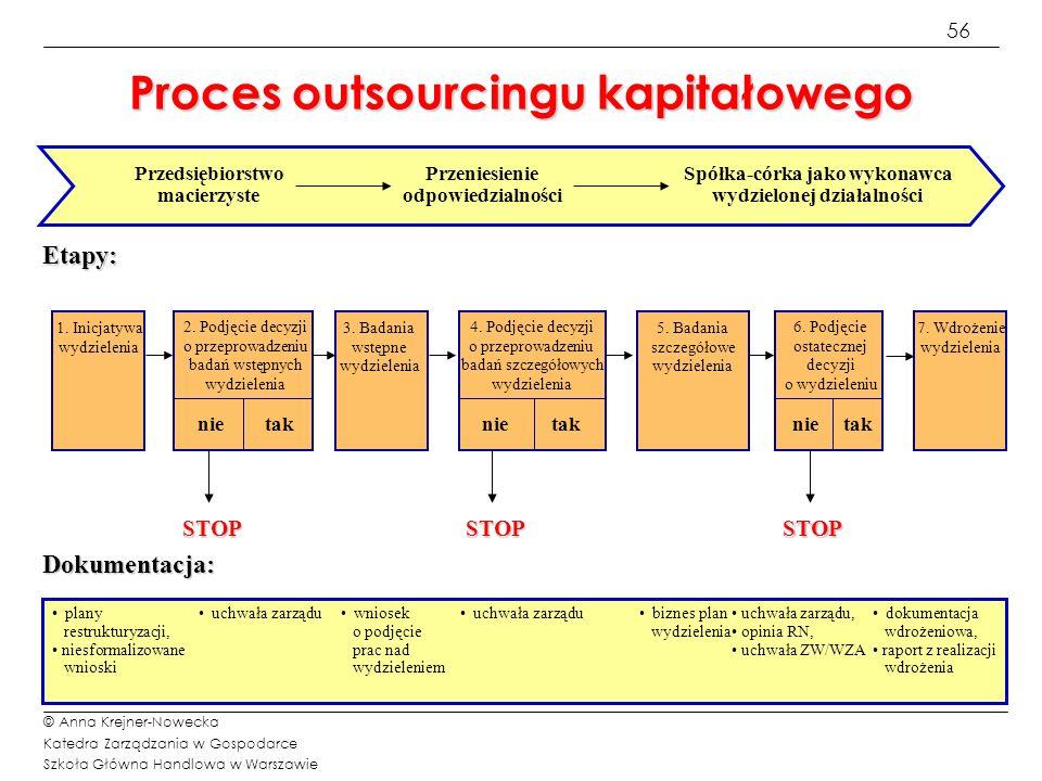 56 © Anna Krejner-Nowecka Katedra Zarządzania w Gospodarce Szkoła Główna Handlowa w Warszawie Proces outsourcingu kapitałowego Dokumentacja: plany res
