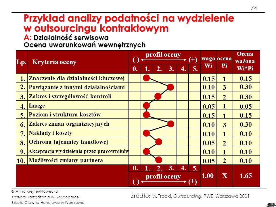 74 © Anna Krejner-Nowecka Katedra Zarządzania w Gospodarce Szkoła Główna Handlowa w Warszawie Przykład analizy podatności na wydzielenie w outsourcing