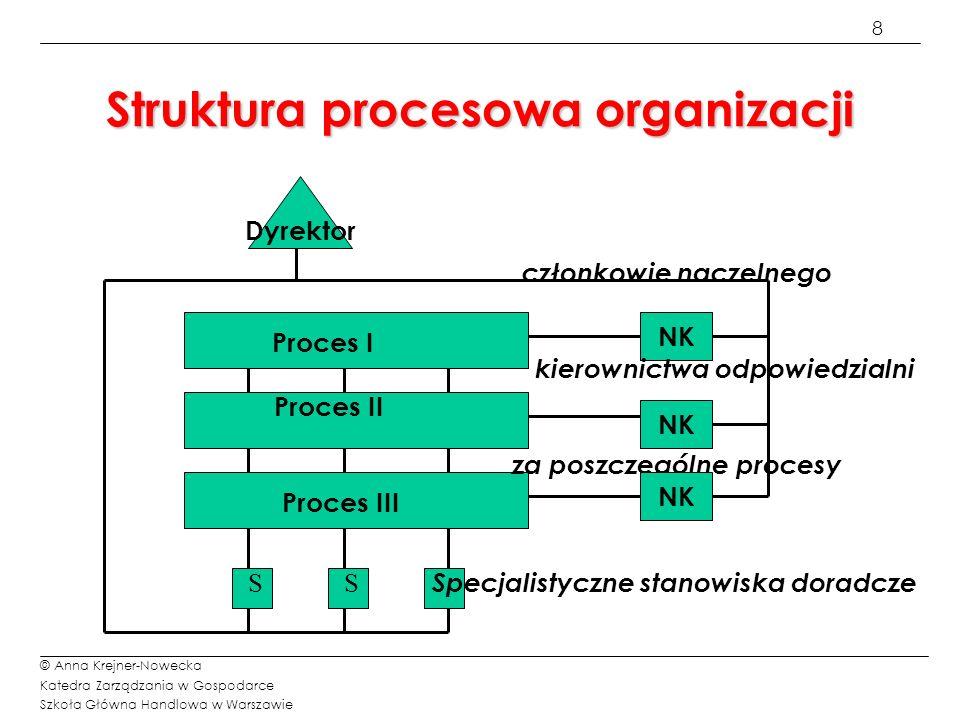 8 © Anna Krejner-Nowecka Katedra Zarządzania w Gospodarce Szkoła Główna Handlowa w Warszawie Struktura procesowa organizacji Dyrektor członkowie nacze