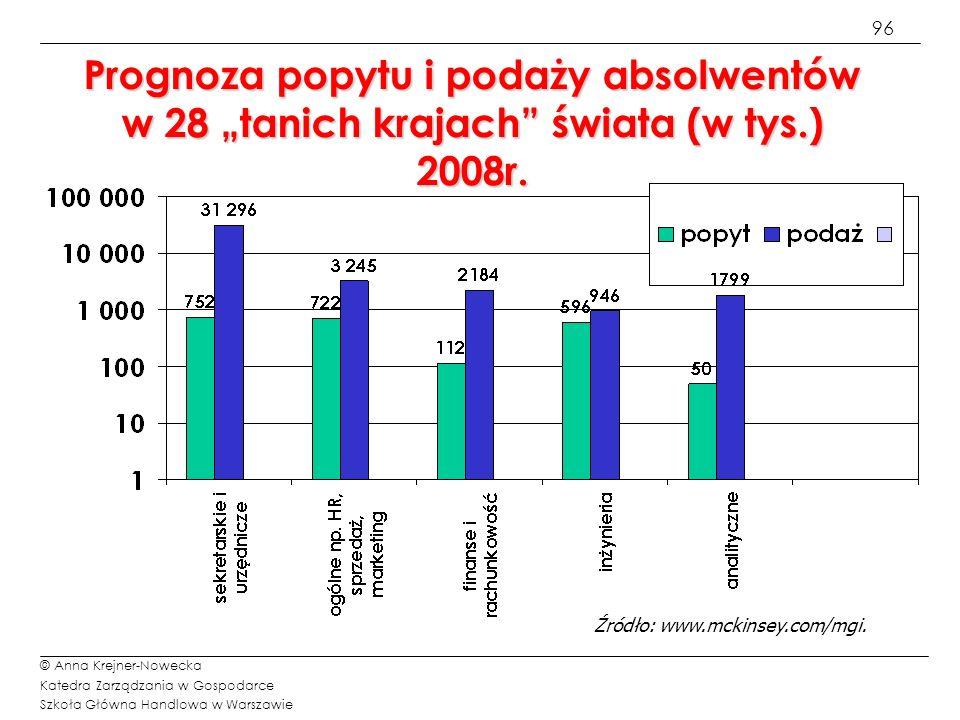 96 © Anna Krejner-Nowecka Katedra Zarządzania w Gospodarce Szkoła Główna Handlowa w Warszawie Prognoza popytu i podaży absolwentów w 28 tanich krajach