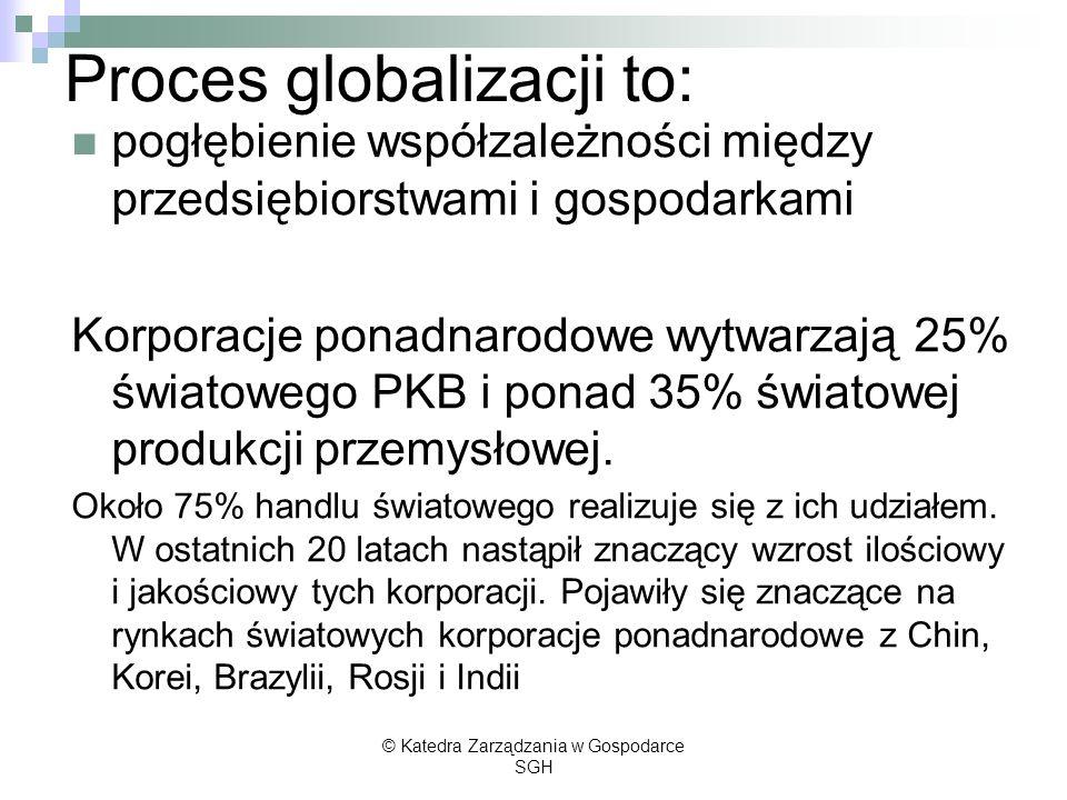Proces globalizacji to: pogłębienie współzależności między przedsiębiorstwami i gospodarkami Korporacje ponadnarodowe wytwarzają 25% światowego PKB i