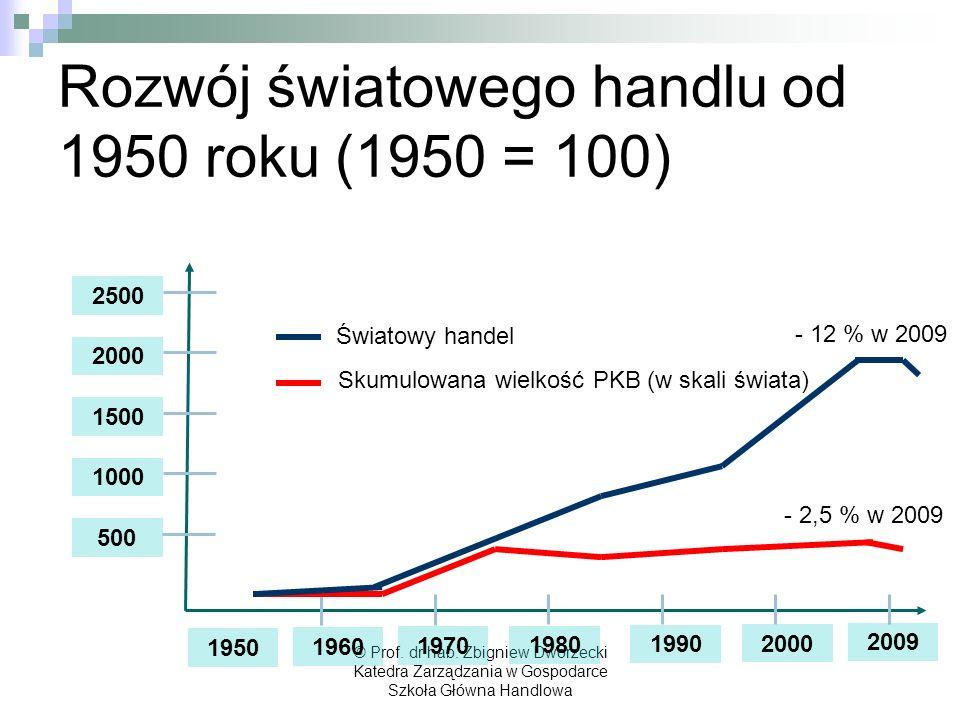 © Prof. dr hab. Zbigniew Dworzecki Katedra Zarządzania w Gospodarce Szkoła Główna Handlowa Rozwój światowego handlu od 1950 roku (1950 = 100) 2000 199