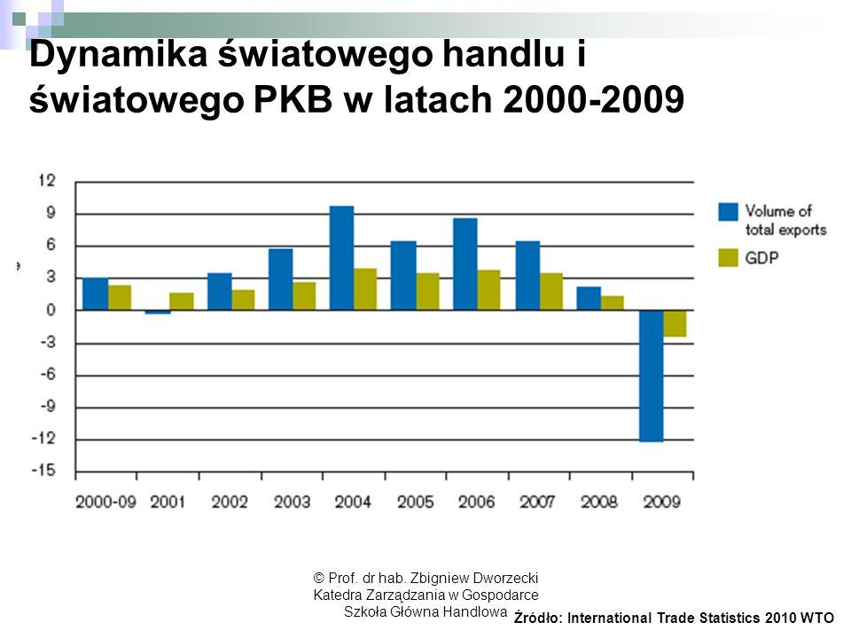 © Prof. dr hab. Zbigniew Dworzecki Katedra Zarządzania w Gospodarce Szkoła Główna Handlowa Dynamika światowego handlu i światowego PKB w latach 2000-2
