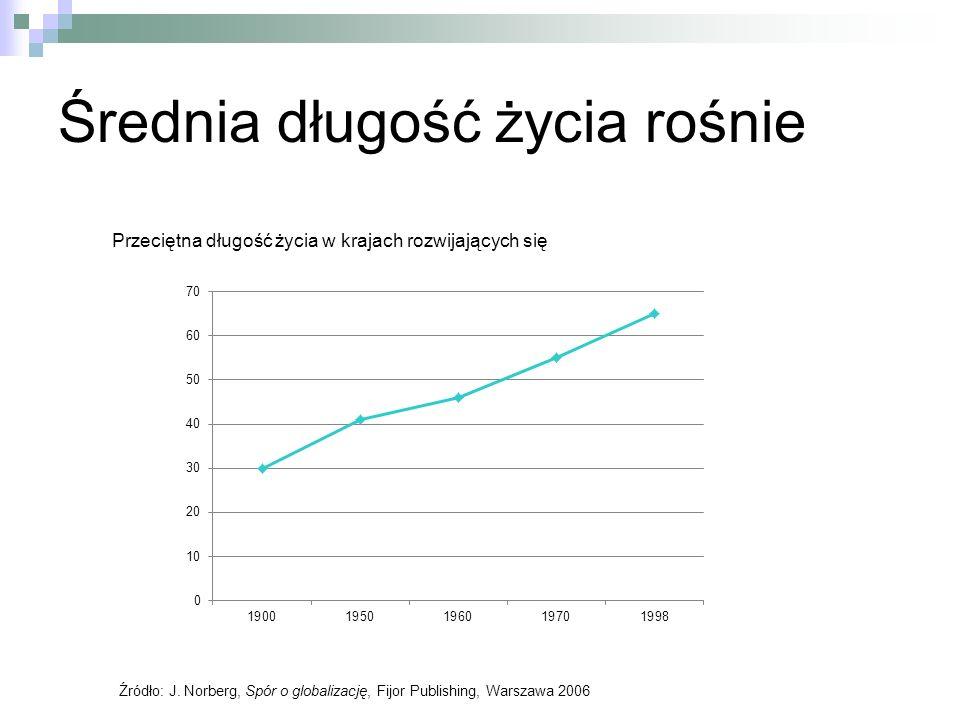 Średnia długość życia rośnie Źródło: J. Norberg, Spór o globalizację, Fijor Publishing, Warszawa 2006 Przeciętna długość życia w krajach rozwijających