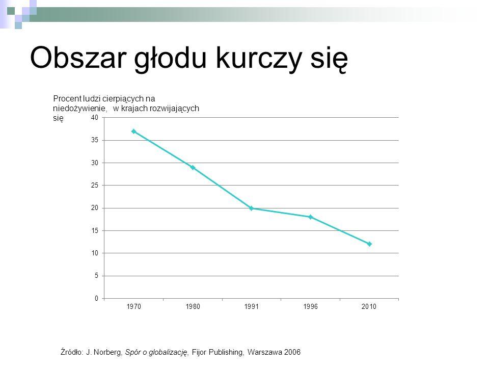 Obszar głodu kurczy się Źródło: J. Norberg, Spór o globalizację, Fijor Publishing, Warszawa 2006 Procent ludzi cierpiących na niedożywienie, w krajach