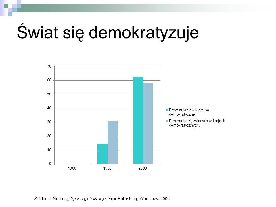 Świat się demokratyzuje Źródło: J. Norberg, Spór o globalizację, Fijor Publishing, Warszawa 2006