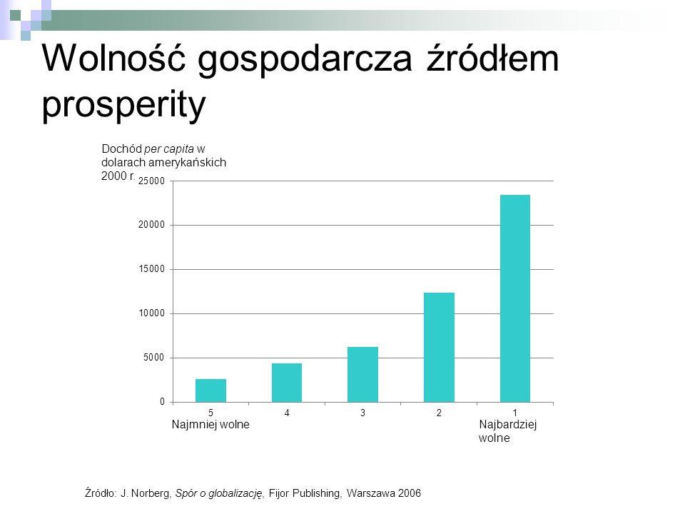 Wolność gospodarcza źródłem prosperity Źródło: J. Norberg, Spór o globalizację, Fijor Publishing, Warszawa 2006 Najmniej wolneNajbardziej wolne Dochód