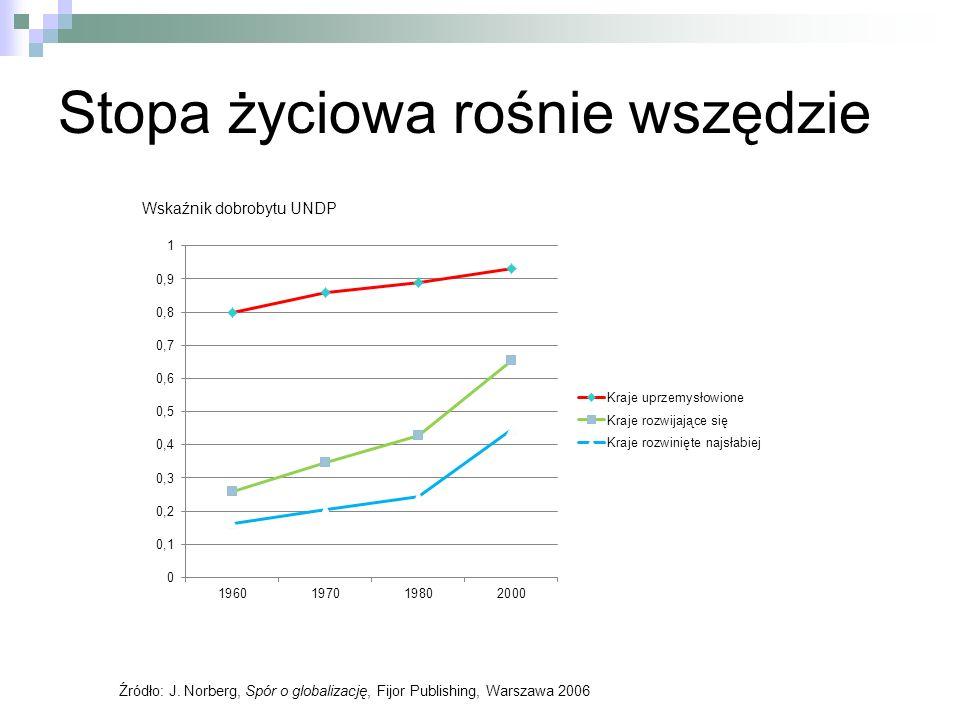 Stopa życiowa rośnie wszędzie Źródło: J. Norberg, Spór o globalizację, Fijor Publishing, Warszawa 2006 Wskaźnik dobrobytu UNDP