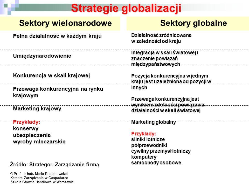 Strategie globalizacji Sektory globalneSektory wielonarodowe Pełna działalność w każdym kraju Umiędzynarodowienie Konkurencja w skali krajowej Przewag