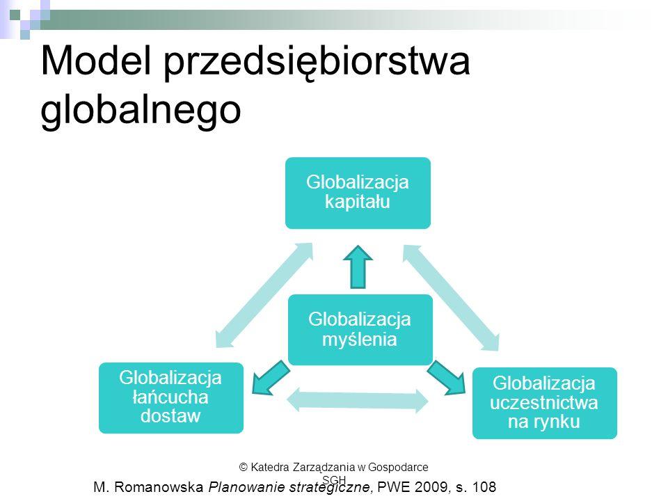 Model przedsiębiorstwa globalnego © Katedra Zarządzania w Gospodarce SGH Globalizacja kapitału Globalizacja uczestnictwa na rynku Globalizacja łańcuch