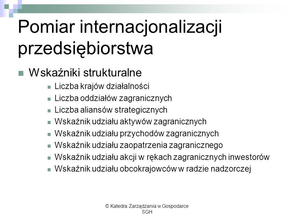 Pomiar internacjonalizacji przedsiębiorstwa Wskaźniki strukturalne Liczba krajów działalności Liczba oddziałów zagranicznych Liczba aliansów strategic