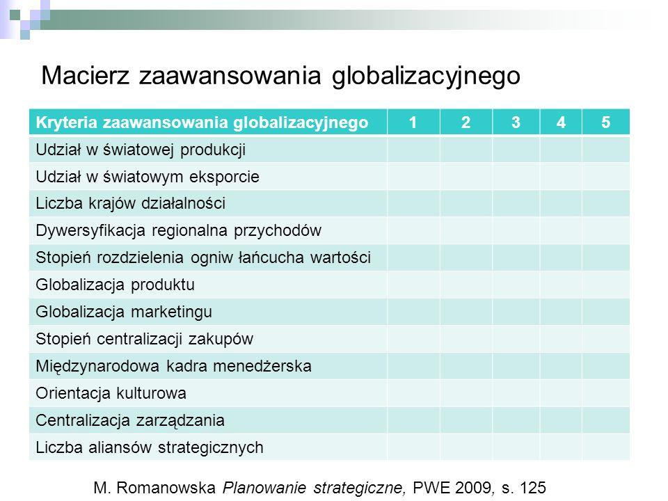 Macierz zaawansowania globalizacyjnego Kryteria zaawansowania globalizacyjnego12345 Udział w światowej produkcji Udział w światowym eksporcie Liczba k