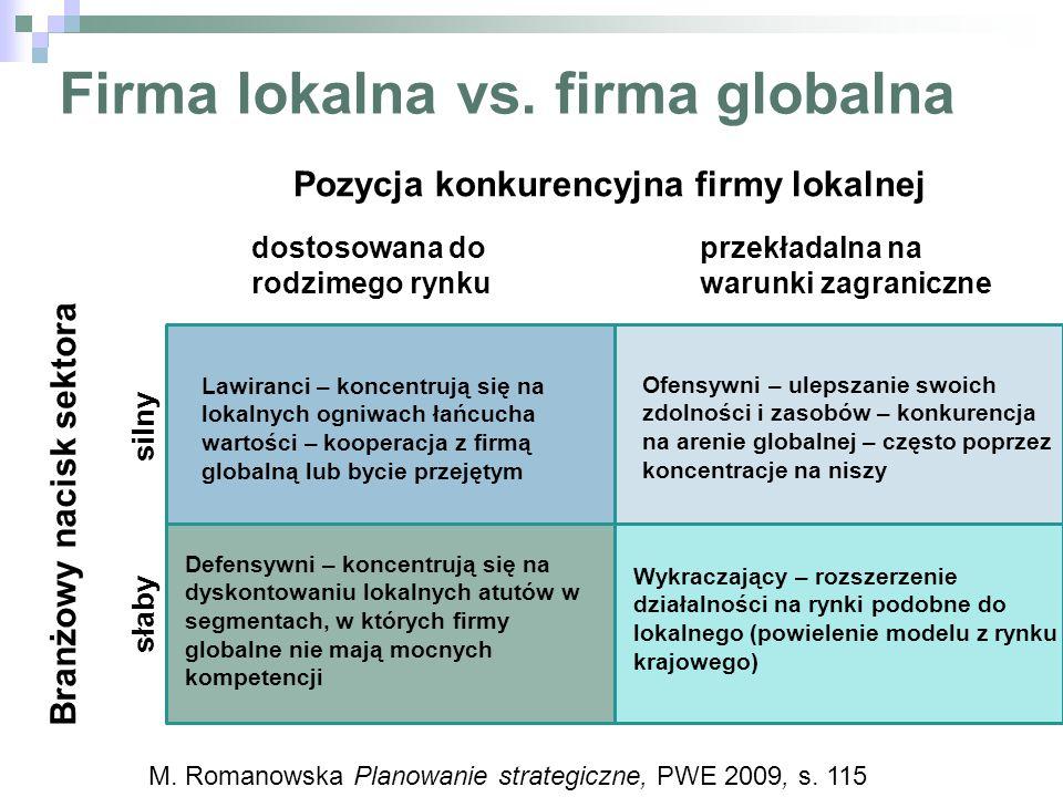 Firma lokalna vs. firma globalna Pozycja konkurencyjna firmy lokalnej Branżowy nacisk sektora silny słaby dostosowana do rodzimego rynku przekładalna