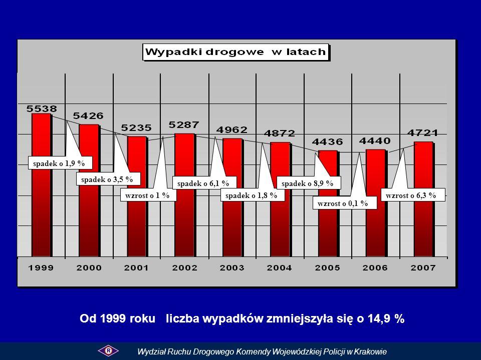 Od 1999 roku liczba wypadków zmniejszyła się o 14,9 % Wydział Ruchu Drogowego Komendy Wojewódzkiej Policji w Krakowie spadek o 1,9 % spadek o 3,5 % wz