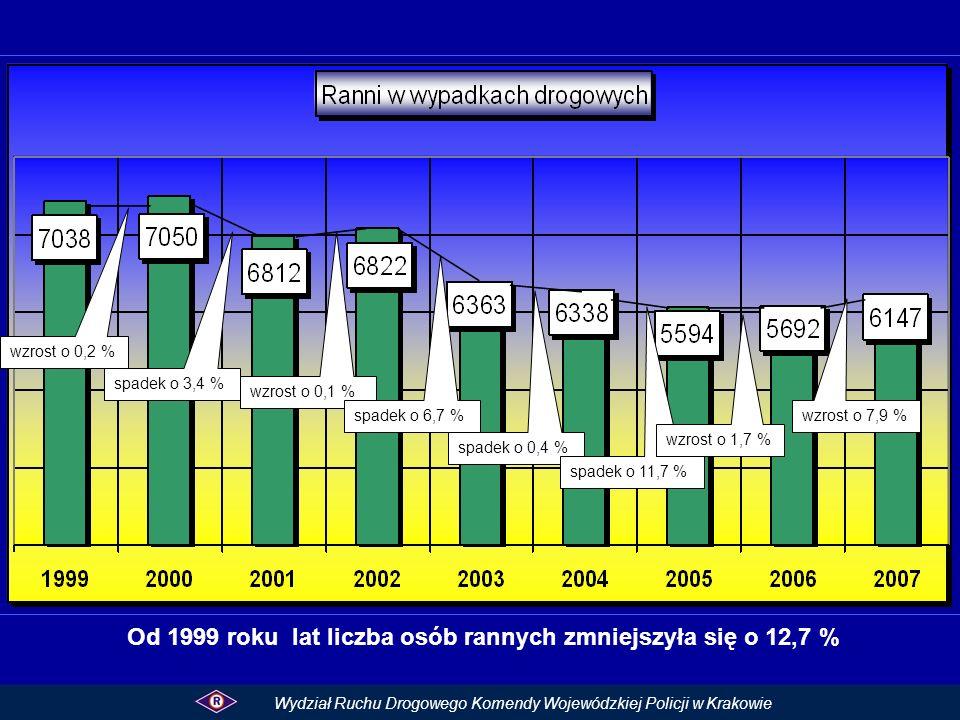Od 1999 roku lat liczba osób rannych zmniejszyła się o 12,7 % Wydział Ruchu Drogowego Komendy Wojewódzkiej Policji w Krakowie wzrost o 0,2 % spadek o