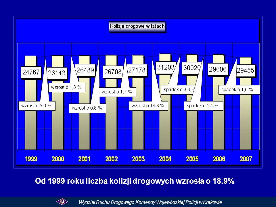 Od 1999 roku liczba kolizji drogowych wzrosła o 18.9% Wydział Ruchu Drogowego Komendy Wojewódzkiej Policji w Krakowie wzrost o 5,6 % wzrost o 1,3 % wz