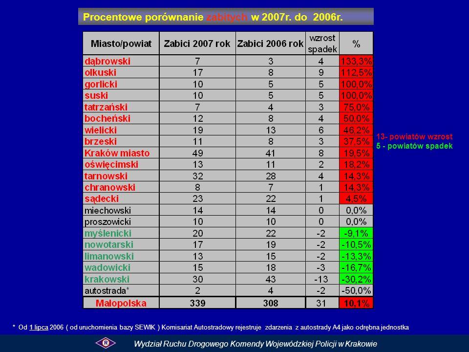 Procentowe porównanie zabitych w 2007r. do 2006r. Wydział Ruchu Drogowego Komendy Wojewódzkiej Policji w Krakowie 13- powiatów wzrost 5 - powiatów spa
