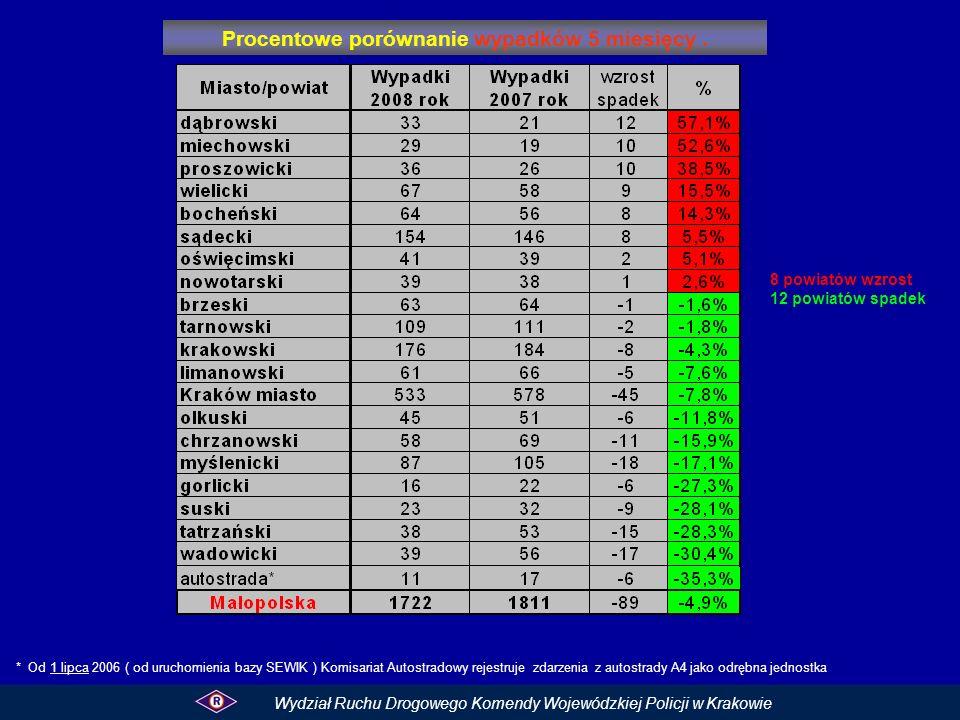 Procentowe porównanie wypadków 5 miesięcy. Wydział Ruchu Drogowego Komendy Wojewódzkiej Policji w Krakowie 8 powiatów wzrost 12 powiatów spadek * Od 1